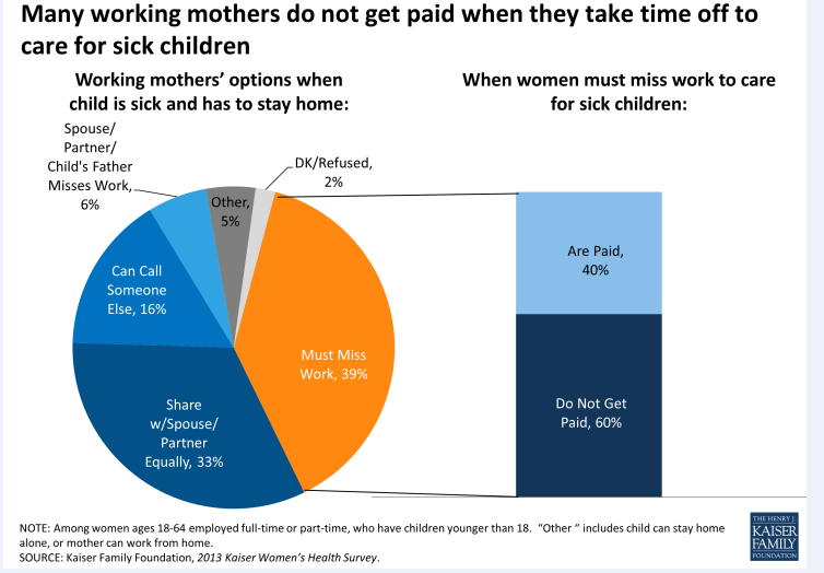 Women, Work and Family Health